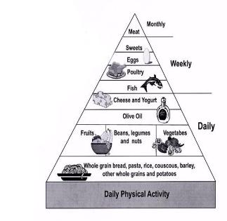 mediterraanse_voedselpyramide